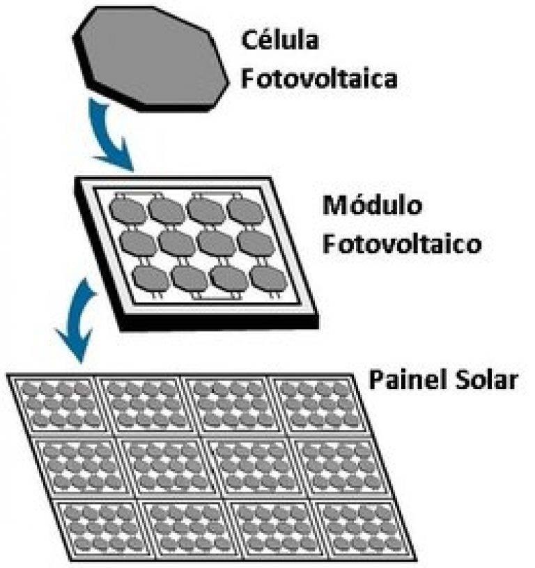 solar detalhes