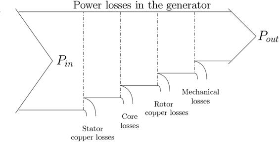 perda de potencia no gerador solar